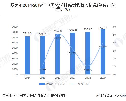 图表4:2014-2019年中国化学纤维销售收入情况(单位:亿元,%)