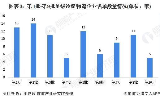 图表3:第1批-第9批星级冷链物流企业名单数量情况(单位:家)