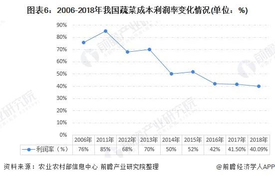 图表6:2006-2018年我国蔬菜成本利润率变化情况(单位:%)