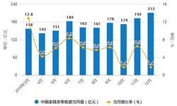2019年中国家具行业市场分析:<em>产量</em>规模将近9亿件 零售额将近2000亿元