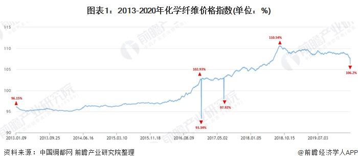 图表1:2013-2020年化学纤维价格指数(单位:%)