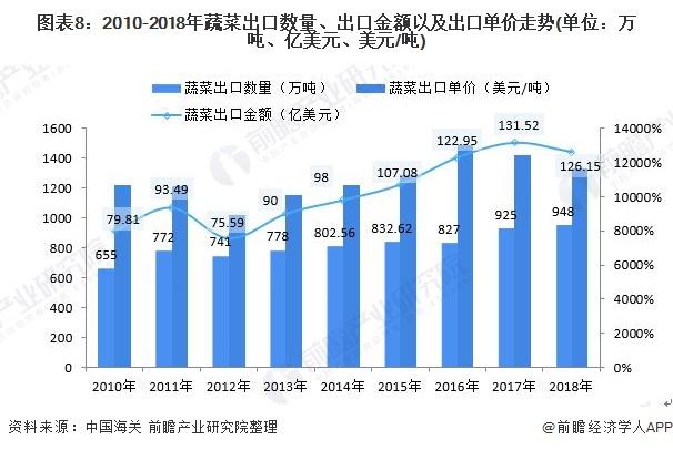图表8:2010-2018年蔬菜出口数量、出口金额以及出口单价走势(单位:万吨、亿美元、美元/吨)
