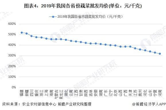 图表4:2019年我国各省份蔬菜批发均价(单位:元/千克)