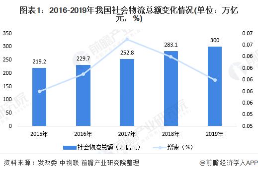 图表1:2016-2019年我国社会物流总额变化情况(单位:万亿元,%)