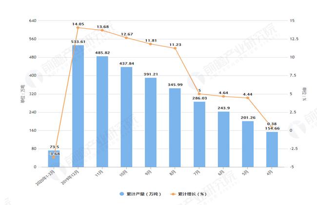 2020年2月前福建省塑料制品产量及增长情况图