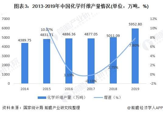 图表3:2013-2019年中国化学纤维产量情况(单位:万吨,%)