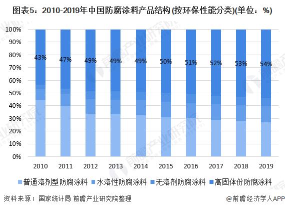 图表5:2010-2019年中国防腐涂料产品结构(按环保性能分类)(单位:%)