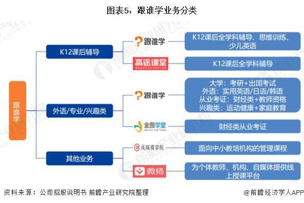 圖表5:跟誰學業務分類
