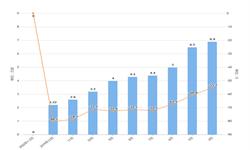 2020年1-2月全国<em>传真机</em>产量及增长情况分析