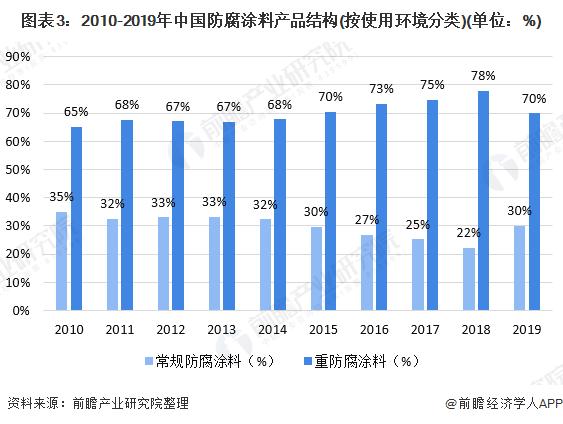 图表3:2010-2019年中国防腐涂料产品结构(按使用环境分类)(单位:%)