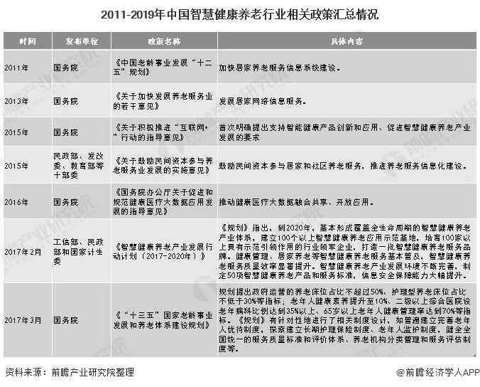 2011-2019年中国智慧健康养老行业相关政策汇总情况