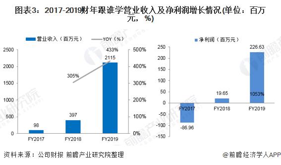 圖表3:2017-2019財年跟誰學營業收入及凈利潤增長情況(單位:百萬元,%)