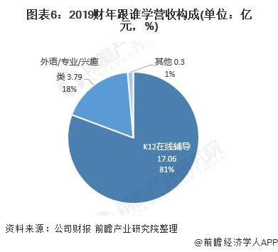 圖表6:2019財年跟誰學營收構成(單位:億元,%)