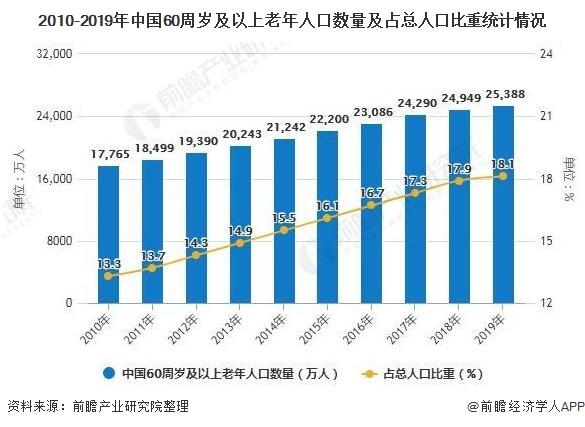 2010-2019年中国60周岁及以上老年人口数量及占总人口比重统计情况