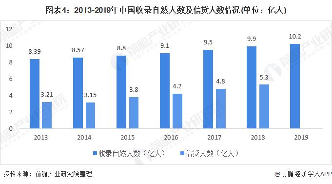 图表4:2013-2019年中国收录自然人数及信贷人数情况(单位:亿人)