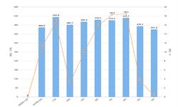 2020年1-2月全国<em>焊接</em><em>钢管</em>产量及增长情况分析
