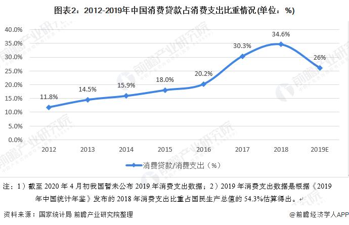图表2:2012-2019年中国消费贷款占消费支出比重情况(单位:%)
