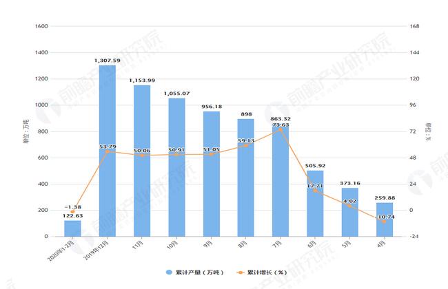 2020年2月前浙江省塑料制品产量及增长情况图