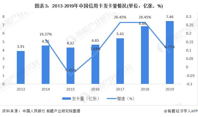 图表3:2013-2019年中国信用卡发卡量情况(单位:亿张,%)