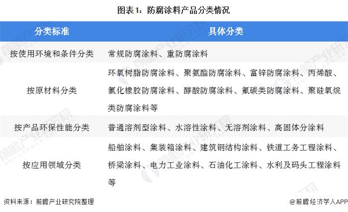图表1:防腐涂料产品分类情况