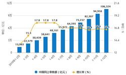 2019年中国零售行业市场分析:<em>社会消费品</em><em>零售总额</em>突破40万亿 累计增长8%