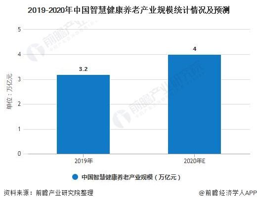 2019-2020年中国智慧健康养老产业规模统计情况及预测