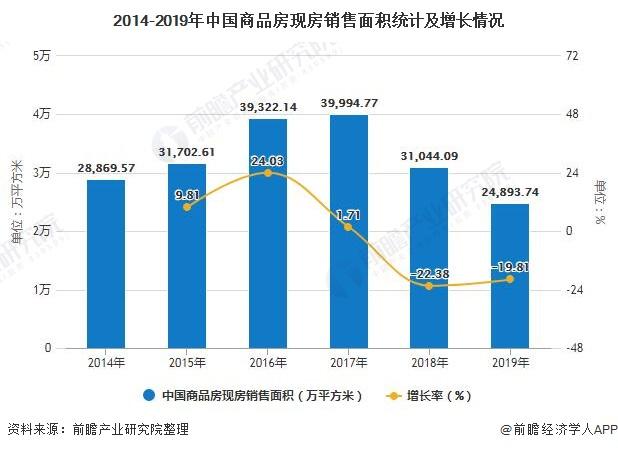 2014-2019年中国商品房现房销售面积统计及增长情况
