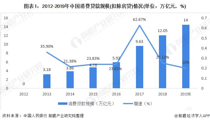 图表1:2012-2019年中国消费贷款规模(扣除房贷)情况(单位:万亿元,%)