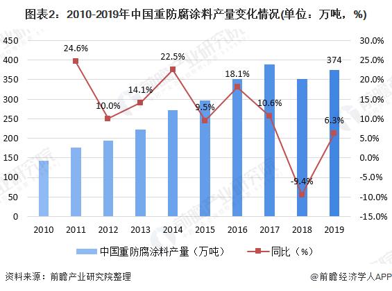 图表2:2010-2019年中国重防腐涂料产量变化情况(单位:万吨,%)
