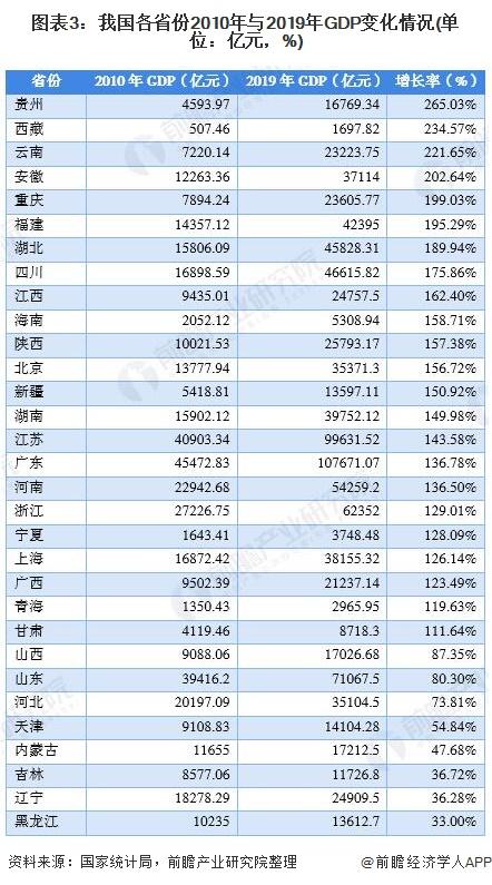 图表3:我国各省份2010年与2019年GDP变化情况(单位:亿元,%)