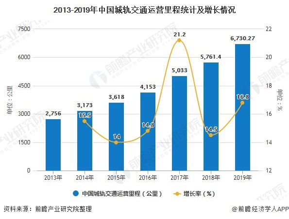 2013-2019年中国城轨交通运营里程统计及增长情况