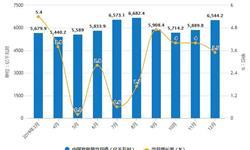 2019年中国发电行业市场分析:<em>发电量</em>突破7万亿千瓦时 山东省<em>发电量</em>位居首位