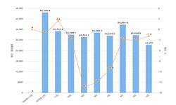 2020年1-2月全国<em>工业锅炉</em>产量及增长情况分析