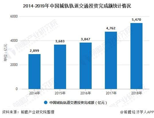 2014-2019年中国城轨轨道交通投资完成额统计情况