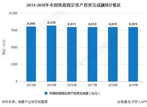 2014-2019年中国铁路固定资产投资完成额统计情况