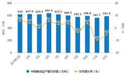 2019年中国<em>氧化铝</em>行业市场分析:产量突破7000万吨 进口量达到165万吨