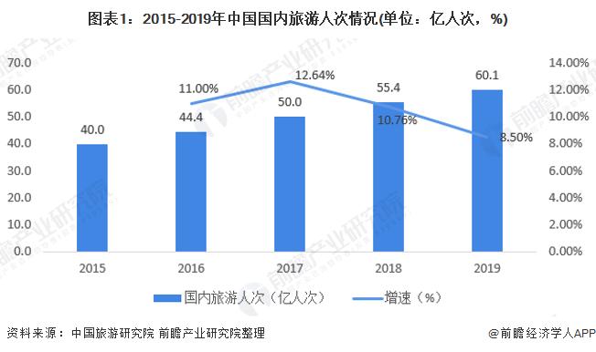 图表1:2015-2019年中国国内旅游人次情况(单位:亿人次,%)