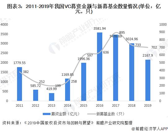 圖表3:2011-2019年我國VC募資金額與新募基金數量情況(單位:億元,只)
