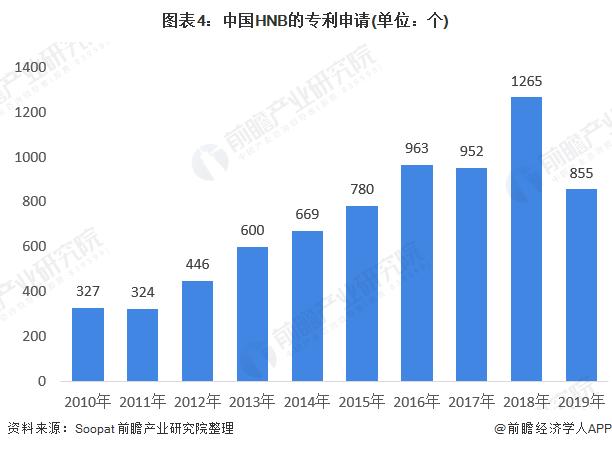 图表4:中国HNB的专利申请(单位:个)
