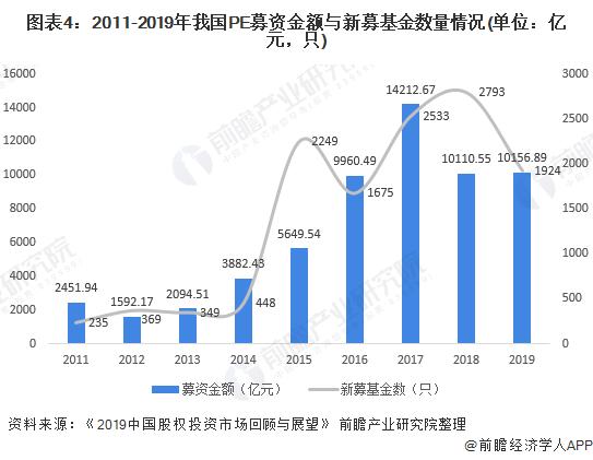 圖表4:2011-2019年我國PE募資金額與新募基金數量情況(單位:億元,只)