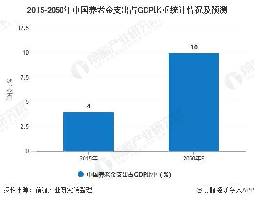 2015-2050年中国养老金支出占GDP比重统计情况及预测