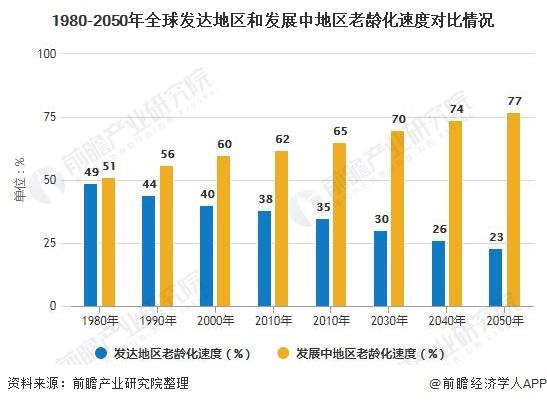 1980-2050年全球发达地区和发展中地区老龄化速度对比情况