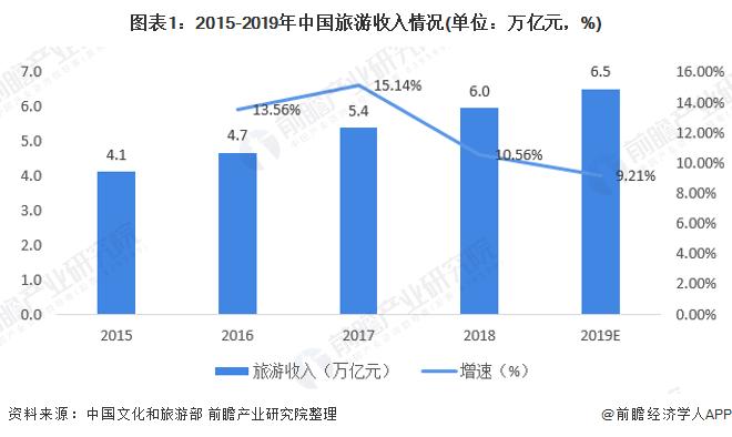 图表1:2015-2019年中国旅游收入情况(单位:万亿元,%)