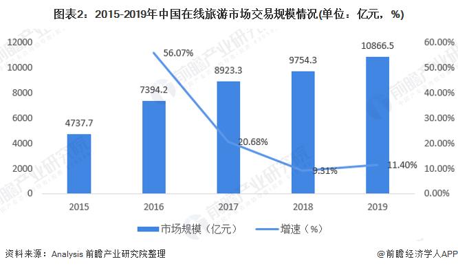 图表2:2015-2019年中国在线旅游市场交易规模情况(单位:亿元,%)