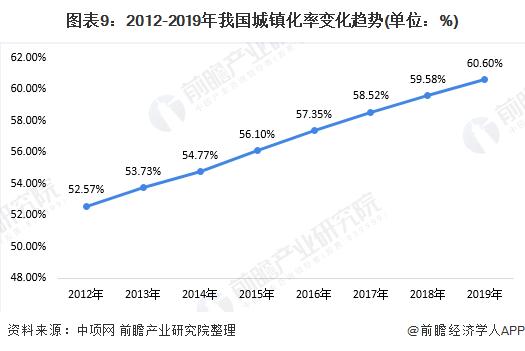 è¨92012-2019éè(%)