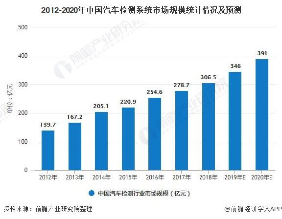2012-2020年中国汽车检测系统市场规模统计情况及预测
