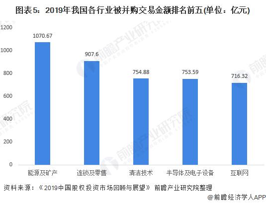 圖表5:2019年我國各行業被并購交易金額排名前五(單位:億元)