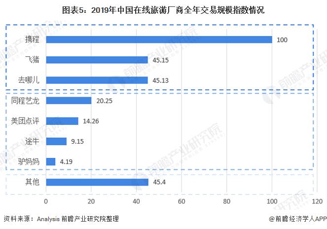 图表5:2019年中国在线旅游厂商全年交易规模指数情况
