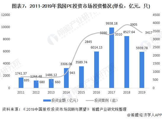 圖表7:2011-2019年我國PE投資市場投資情況(單位:億元,只)