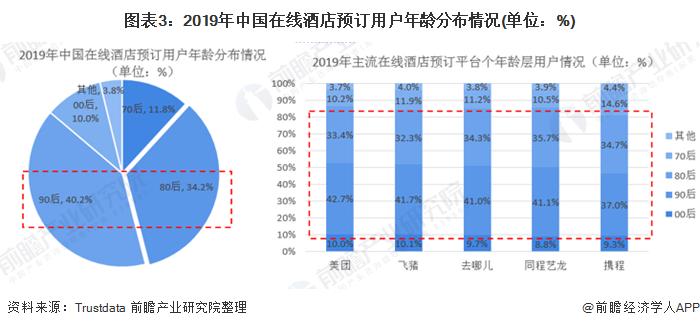 图表3:2019年中国在线酒店预订用户年龄分布情况(单位:%)
